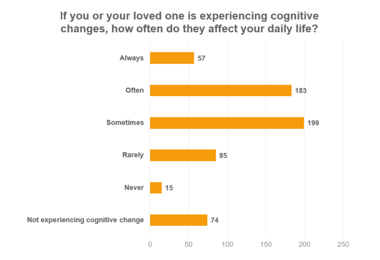 Bar graph of cognition survey results.