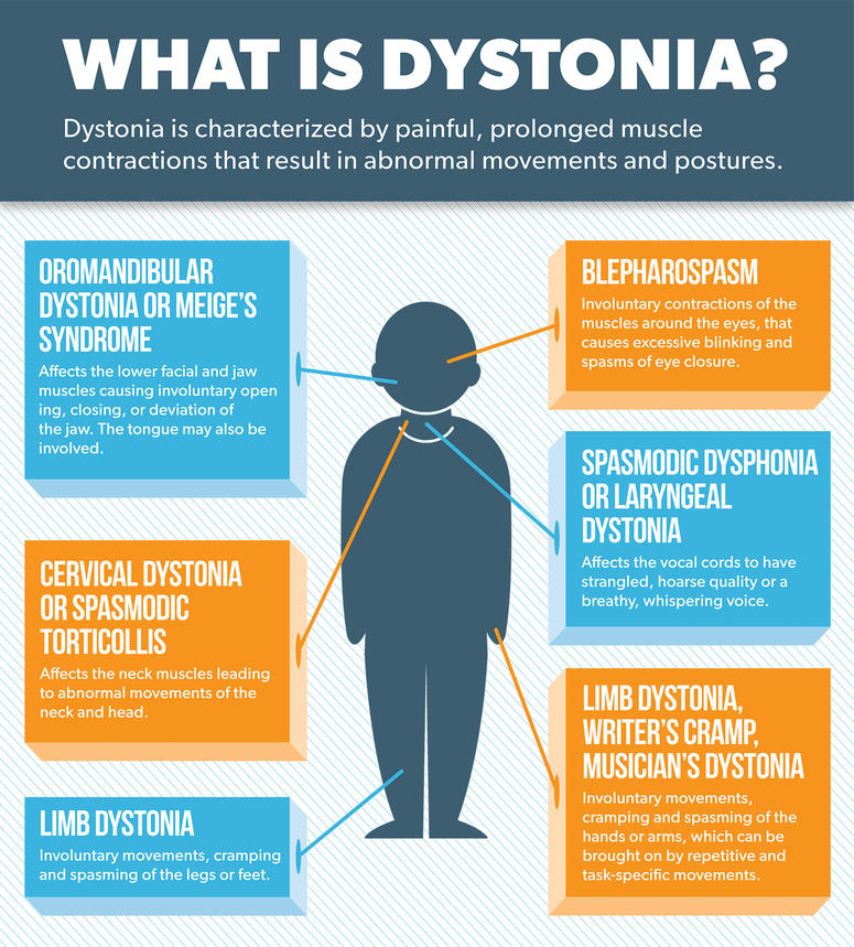 INFOGRAPHIC: What is Dystonia?