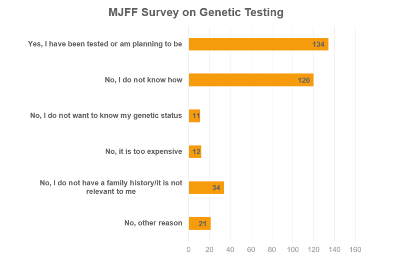 Bar graph showing results of a survey on genetic testing.