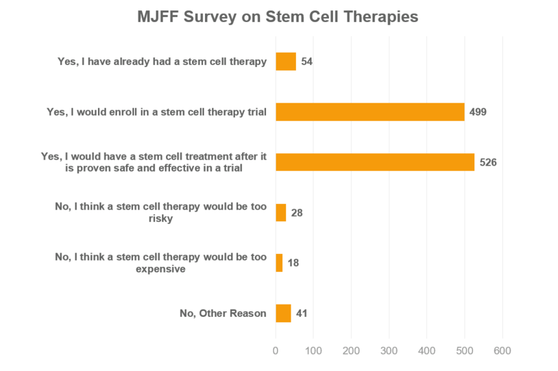 Survey on stem cell therapies for Parkinson's taken from the August 2019 Third Thursdays Webinar.
